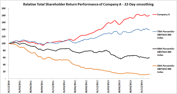 Company A Relative Total Shareholder Return Performance 22-day smoothing
