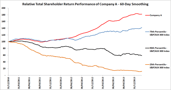 Relative Total Shareholder Return Company A 60-day smoothing