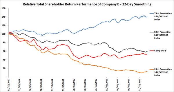 Relative Total Shareholder Return Company B 22-day smoothing