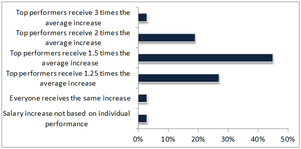 Pay differentiation between performance levels