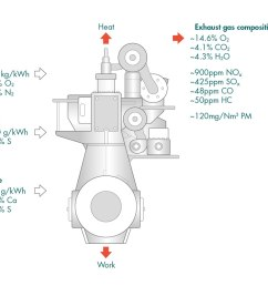 figure 11 typical exhaust composition slow speed 2 stroke engine burning hfo [ 1128 x 800 Pixel ]