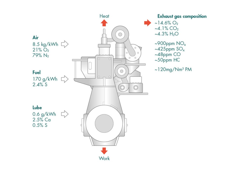 medium resolution of figure 11 typical exhaust composition slow speed 2 stroke engine burning hfo