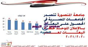 جامعة المنصورة تتصدر الجامعات المصرية في عدد البعثات