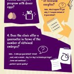 7 Questions To Ask The Ivf Clinic Before A Donor Egg Ivf Abroad