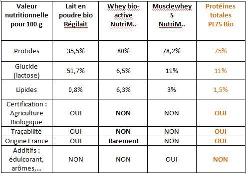Whey ou protéines totales? Comparaison