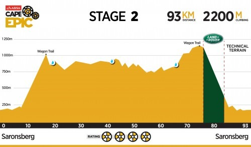 Cape Epic 2016 Stage 2