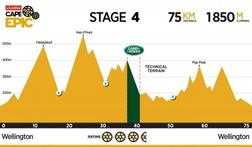 Cape Epic 2016 Stage 4