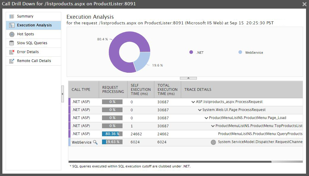 How to Solve the Top 7 .NET Application Performance Problems