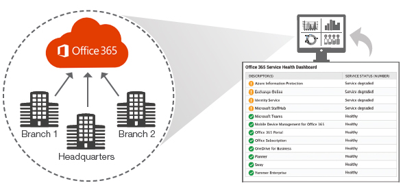Office 365 Monitoring, Reporting and Performance Management