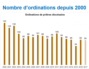 Nombre ordinations