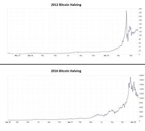 bitcoin-halving-2012-2016