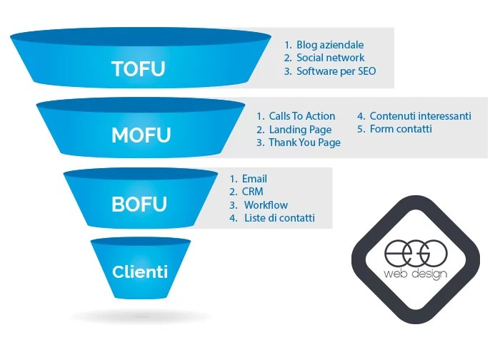 tofu mofu bofu funnel marketing