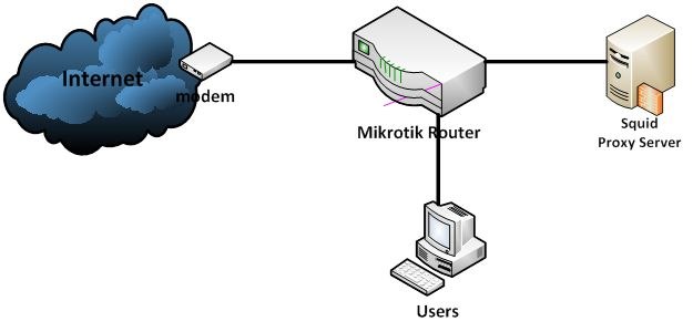 Offer you a full explanation of how the installation of Server Al – mikrotik