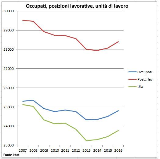 Occopati, posizioni lavorative, posti di lavoro standars in Italia
