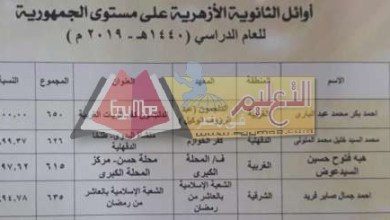 Photo of إعلان أسماء أوائل الثانوية الأزهرية 2019