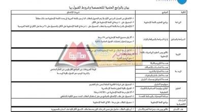 Photo of تنسيق الجامعات 2019 | البرامج العلمية المتخصصة بجامعة الإسكندرية 2019 / 2020