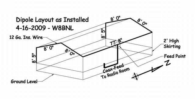 What Antenna Restrictions?