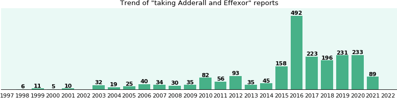 Adderall and Effexor drug interactions - eHealthMe
