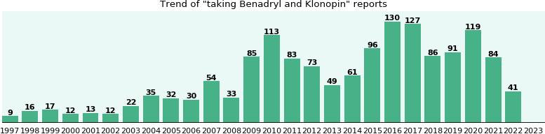 Benadryl and Klonopin drug interactions - eHealthMe