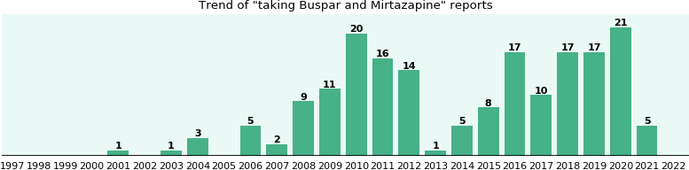 Buspar and Mirtazapine drug interactions - eHealthMe