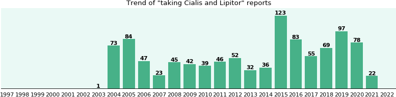 Cialis and Lipitor drug interactions - eHealthMe