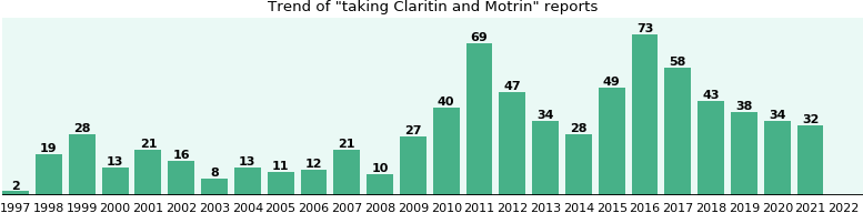 Claritin and Motrin drug interactions - eHealthMe