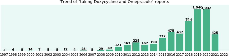 Doxycycline and Omeprazole drug interactions - eHealthMe