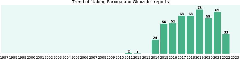Farxiga and Glipizide drug interactions - eHealthMe
