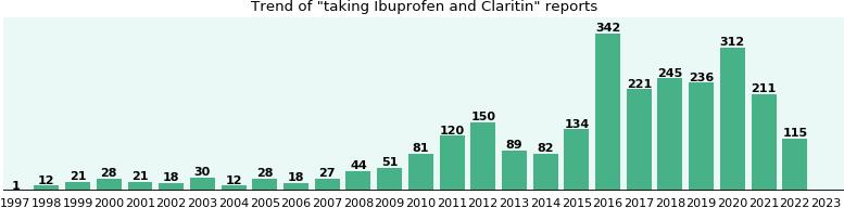 Ibuprofen and Claritin drug interactions - eHealthMe