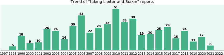 Lipitor and Biaxin drug interactions: a study of real ...