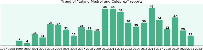 Medrol and Celebrex drug interactions - eHealthMe