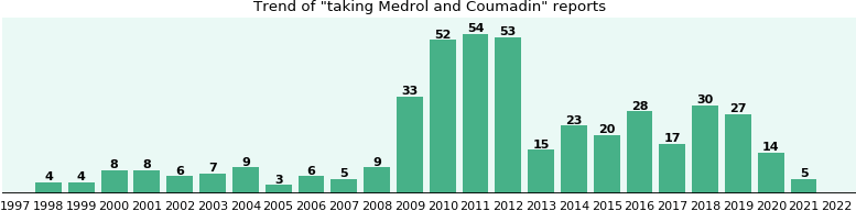 Medrol and Coumadin drug interactions - eHealthMe