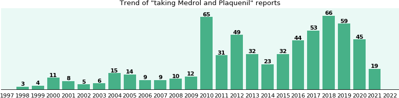Medrol and Plaquenil drug interactions - eHealthMe