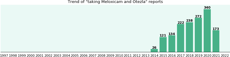 Meloxicam and Otezla drug interactions - eHealthMe