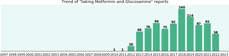 Metformin and Glucosamine drug interactions - eHealthMe