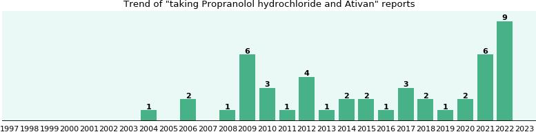 Propranolol hydrochloride and Ativan drug interactions ...