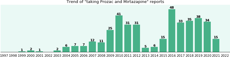 Prozac and Mirtazapine drug interactions: a study of real ...