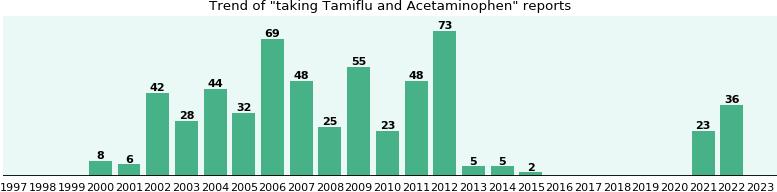 Tamiflu and Acetaminophen drug interactions - eHealthMe