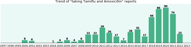 Tamiflu and Amoxicillin drug interactions: a study of real ...