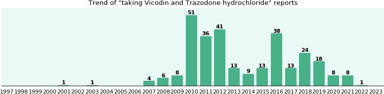 Vicodin and Trazodone hydrochloride drug interactions (a ...