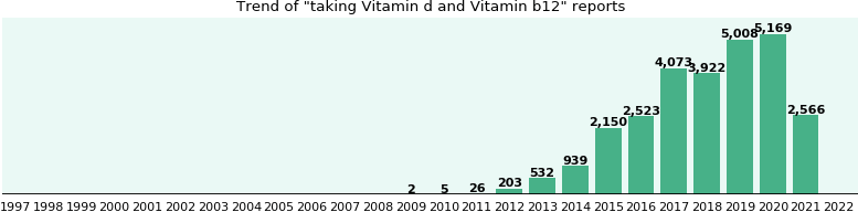 Vitamin d and Vitamin b12 drug interactions: a study of ...