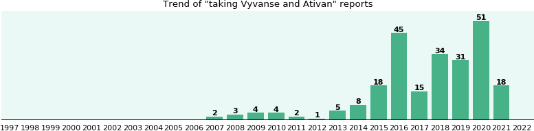 Vyvanse and Ativan drug interactions - eHealthMe