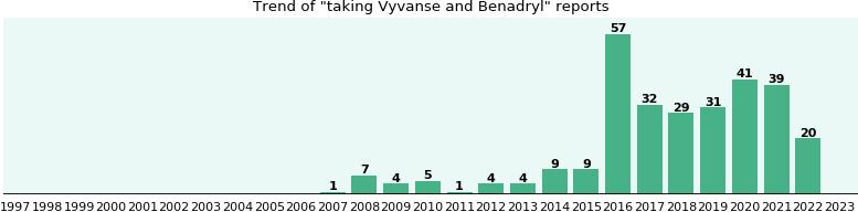 Vyvanse and Benadryl drug interactions - eHealthMe