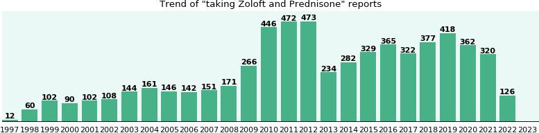 Zoloft and Prednisone drug interactions - eHealthMe