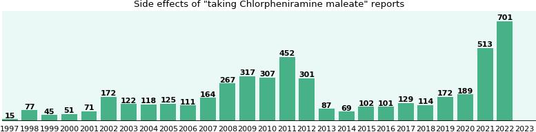 Chlorpheniramine maleate side effects by duration gender ...