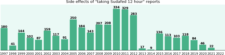 Common Sudafed 12 hour side effects - eHealthMe