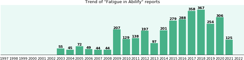 Will you have Fatigue with Abilify? - eHealthMe