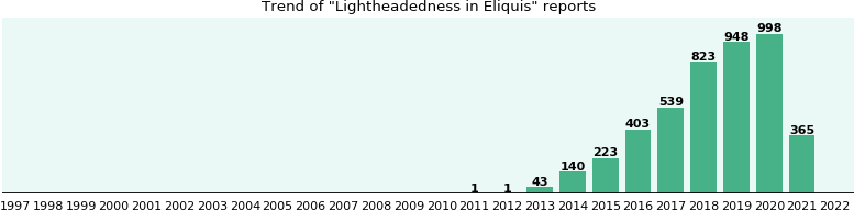 Will you have Lightheadedness with Eliquis? - eHealthMe