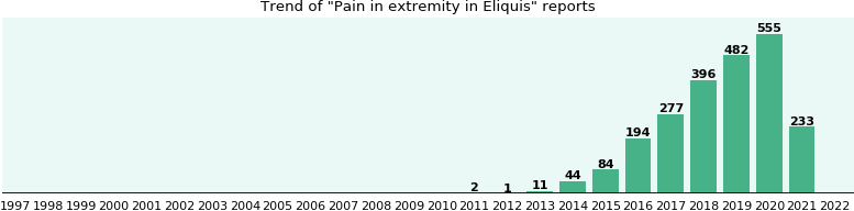 Will you have Pain in extremity with Eliquis? - eHealthMe