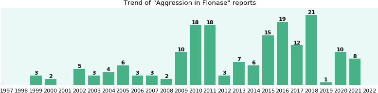 Will you have Aggression with Flonase? - eHealthMe